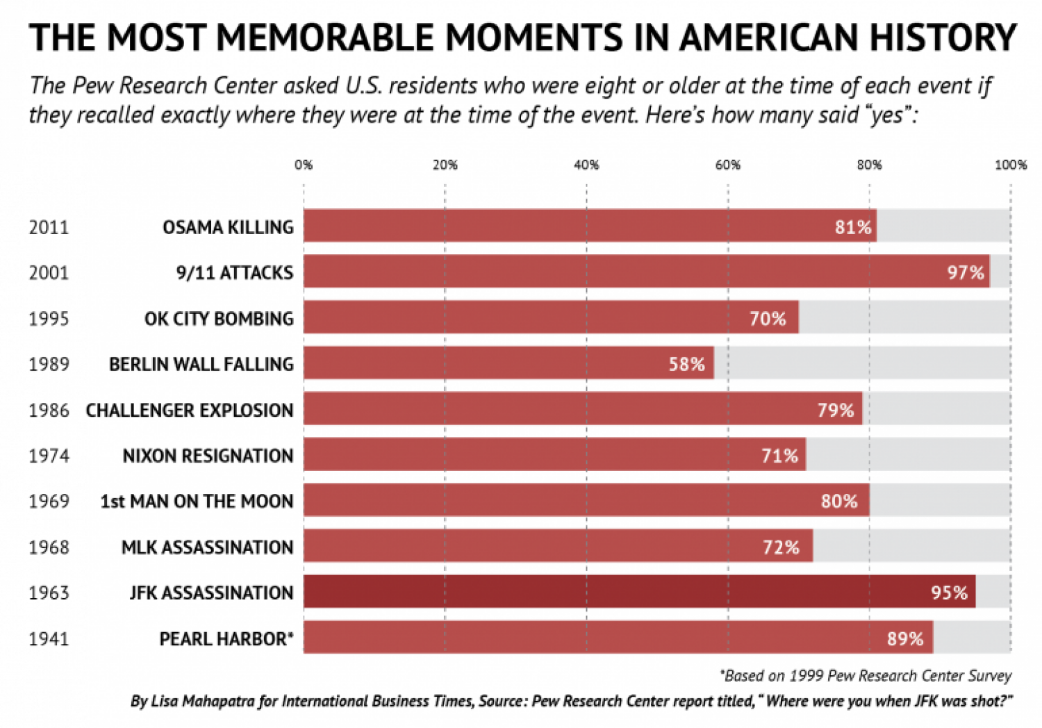 The Most Memorable Moments In American History Infographic