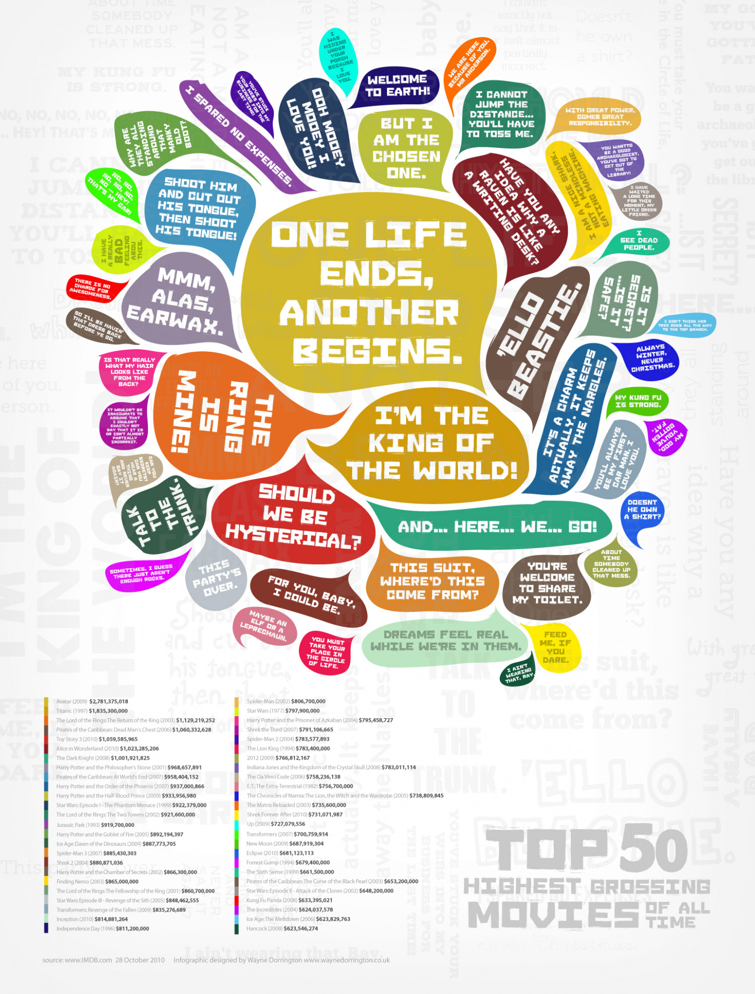 The Most Popular Movies of All Time Infographic