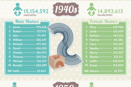 The Most Popular Names by Decade Since 1880 Infographic