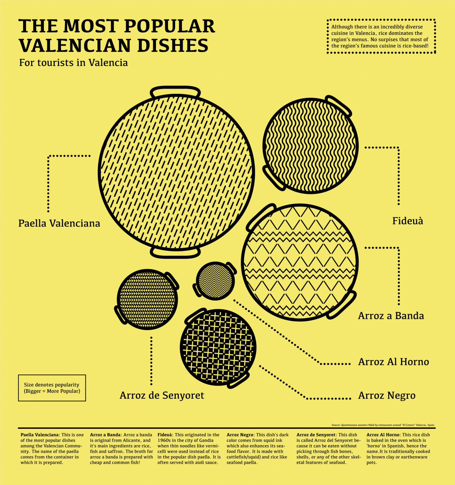 The Most Popular Valencian Dishes Among Tourists Infographic
