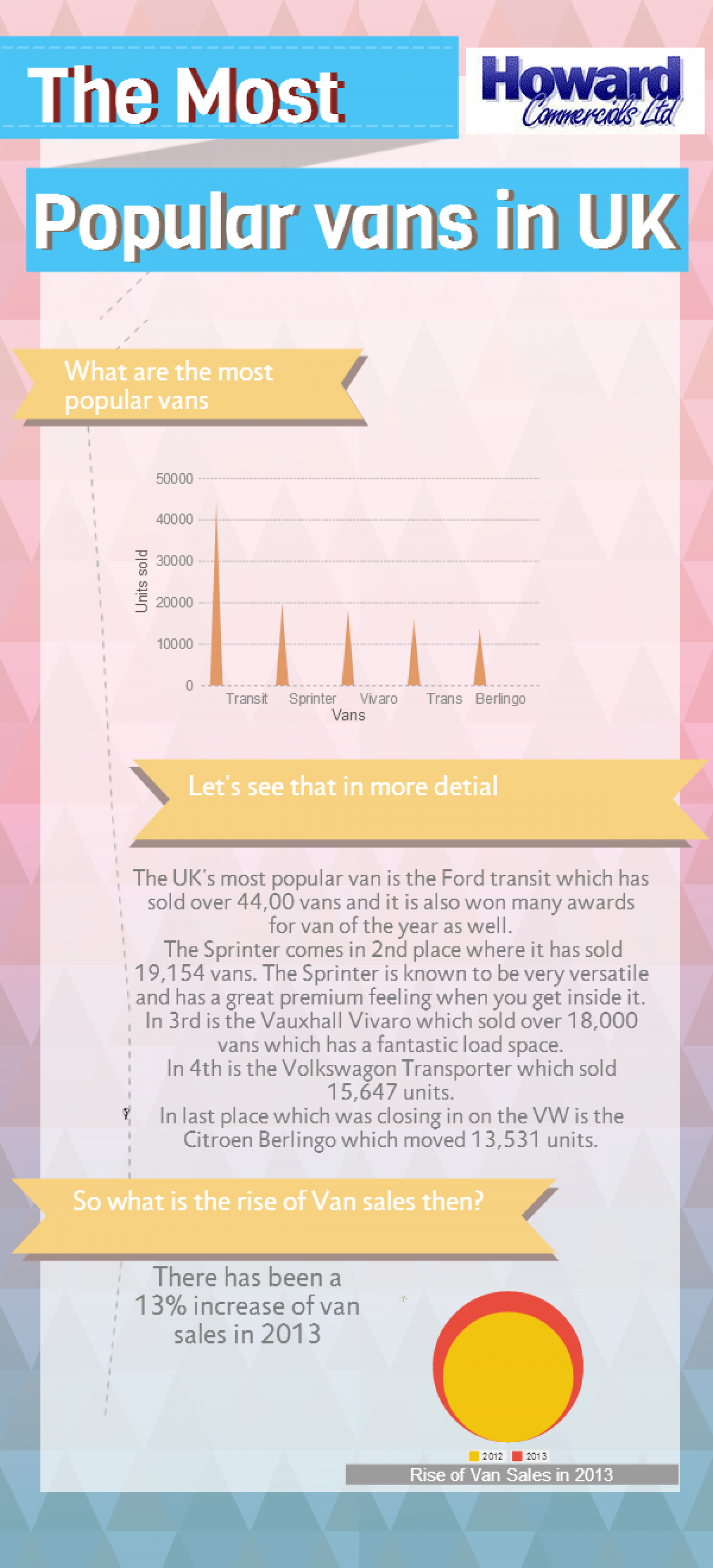 The Most Popular Vans in UK Infographic