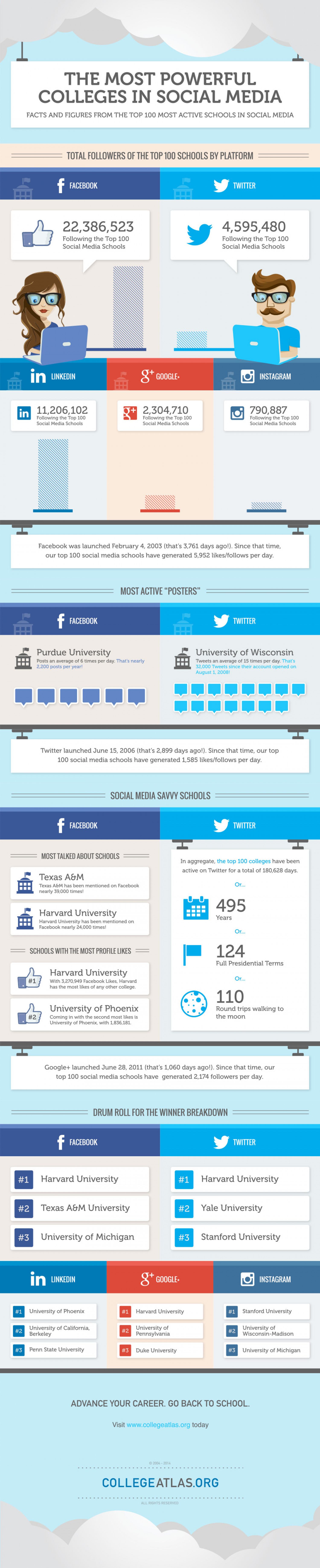 The Most Powerful Colleges in Social Media Infographic