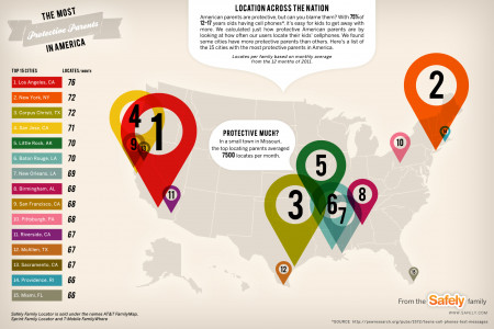 The Most Protective Parents in America Infographic