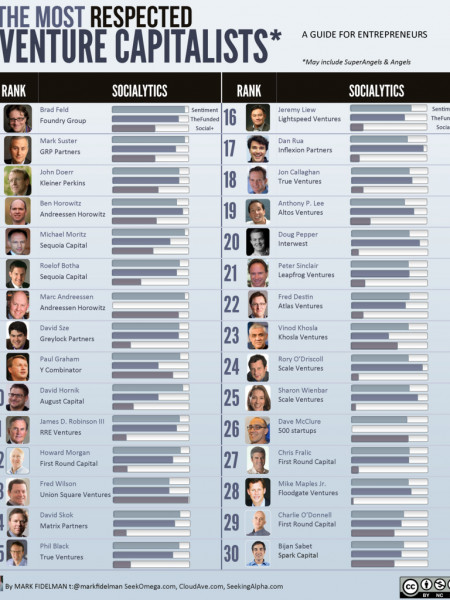 The Most Respected Venture Capitalists  Infographic