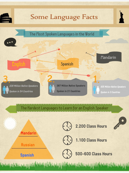 The Most Spoken Languages Infographic
