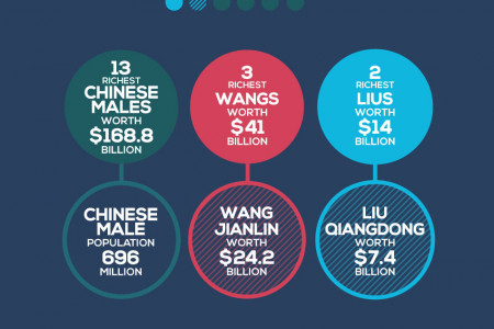 The Most Successful Names from Around the World Infographic