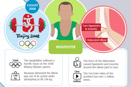 The Most Unforgettable Sporting Accidents Infographic