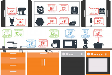 The Most Useful Kitchen Appliances Infographic