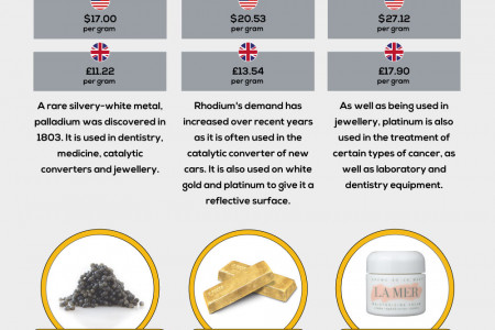 The Most Valuable Substances by Weight Infographic