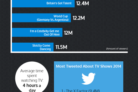 The Most Watched TV In 2014 Infographic