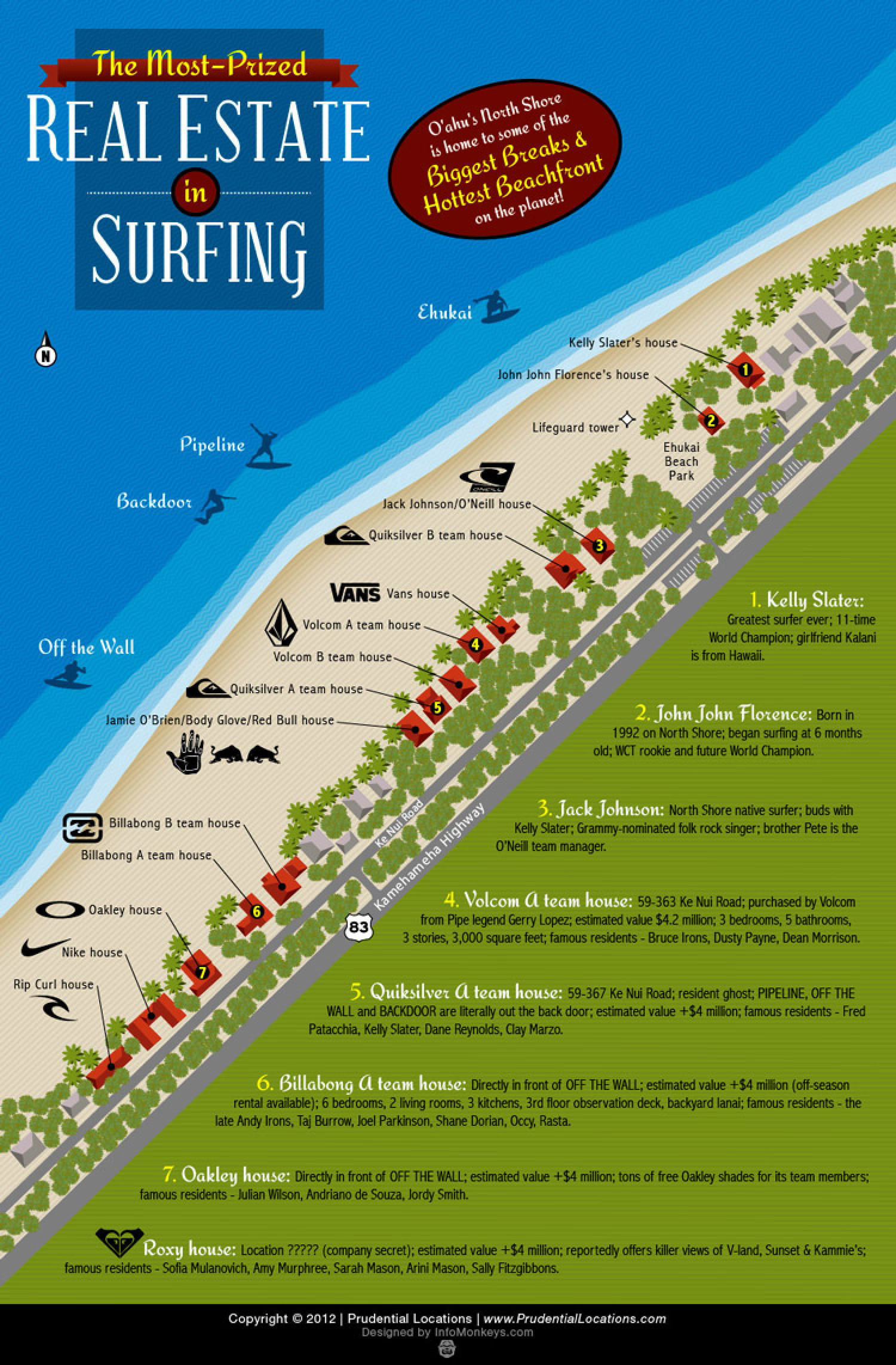 The Most-Prized Real Estate in Surfing Infographic