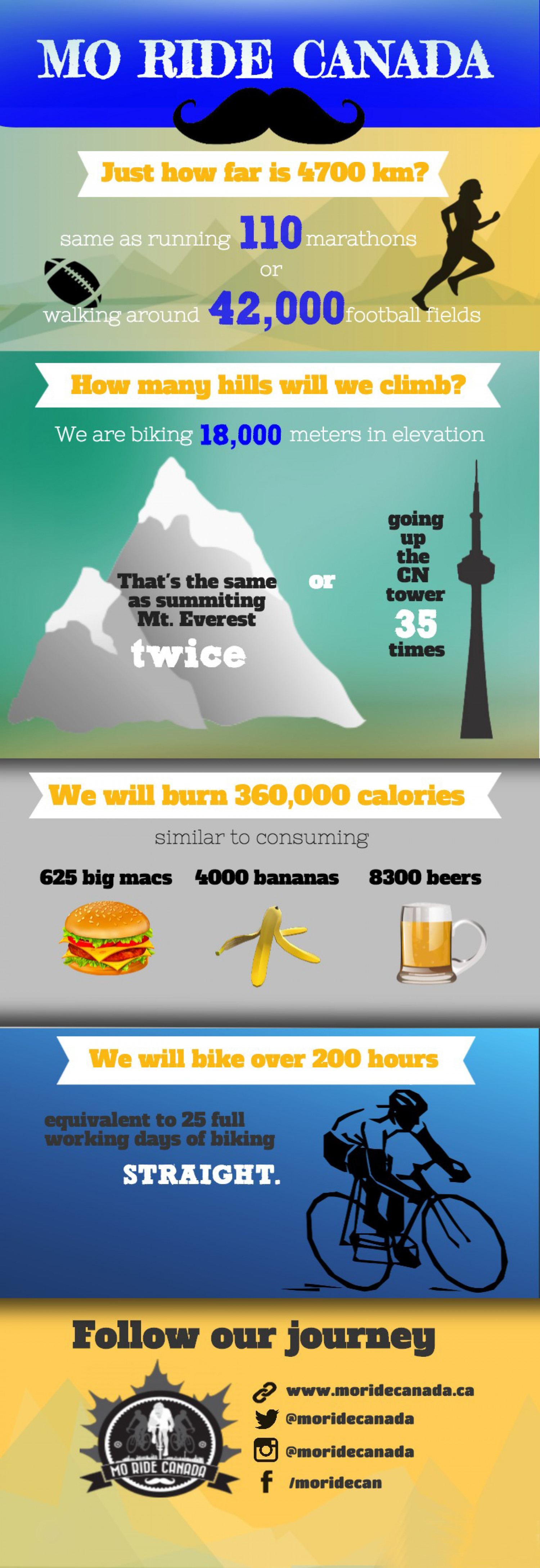 The Moustache Ride Across Canada Infographic