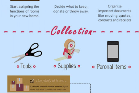 The Mover's Checklist Infographic