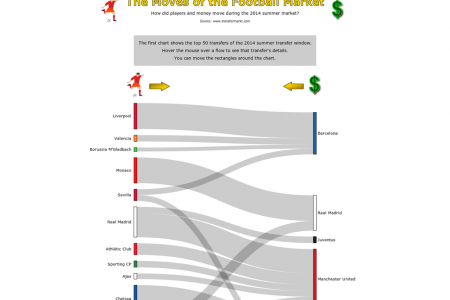 The Moves of the Football Market Infographic