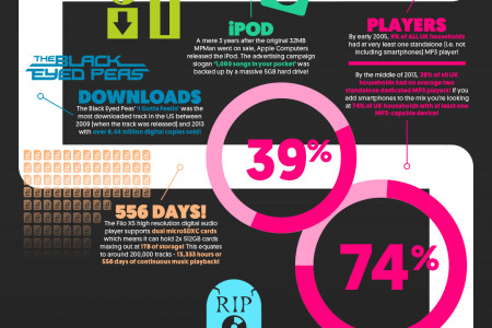 The MP3 Revolution Infographic