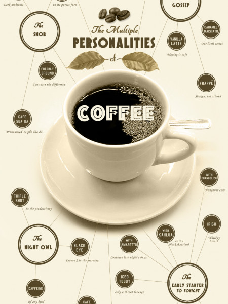 The Multiple Personalities of Coffee Infographic