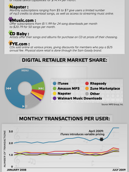 The Music Industry: The Rise of Digital  Infographic