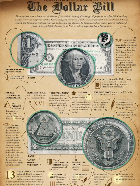 The Mysterious Imagery of the Dollar Bill Infographic