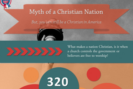 The Myth of A Christian Nation Infographic