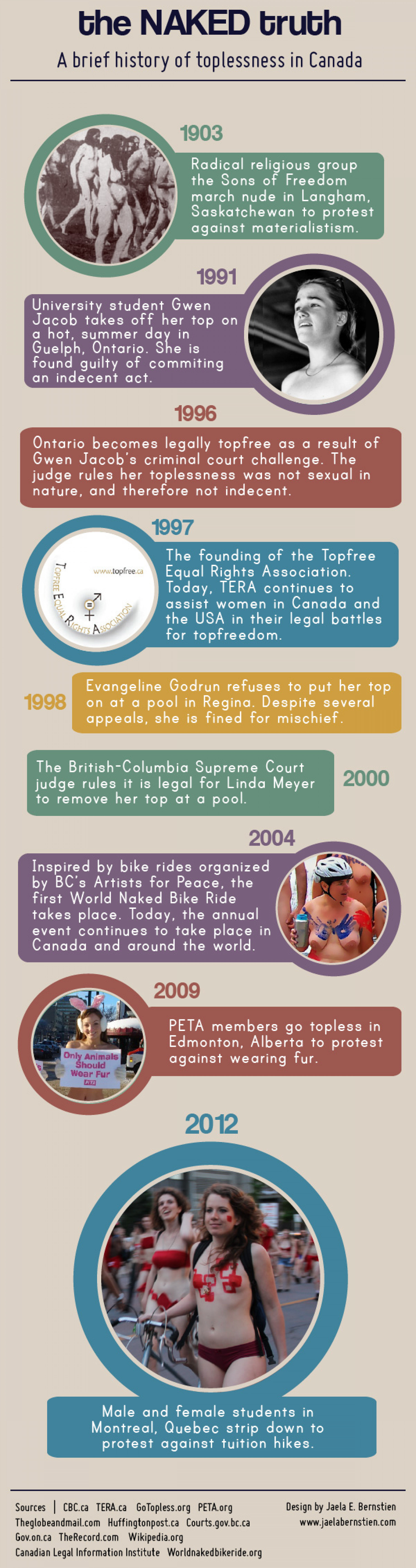 The Naked Truth: A brief history of toplessness in Canada Infographic
