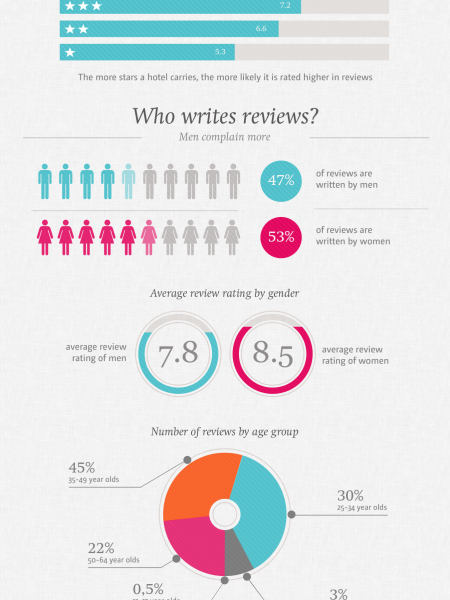 The Naked Truth about Hotel Reviews Infographic