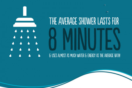 The Nation's Bathing Habits Infographic