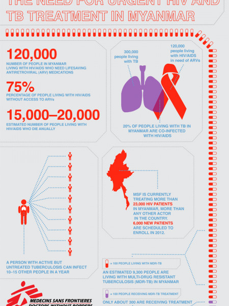 The Need For HIV and TB Treatment in Myanmar Infographic