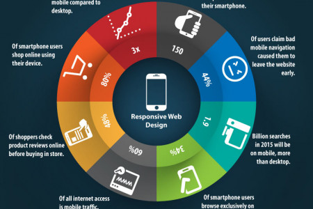 The need for responsive web design Infographic