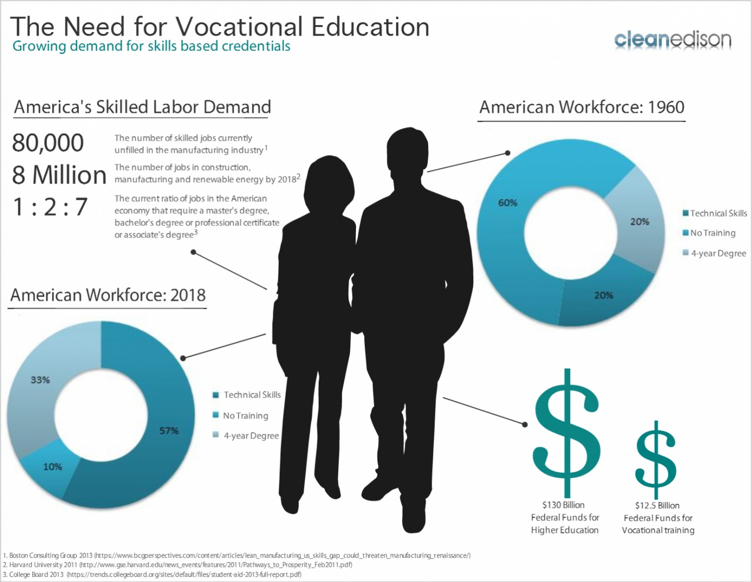 The Need for Vocational Education Infographic
