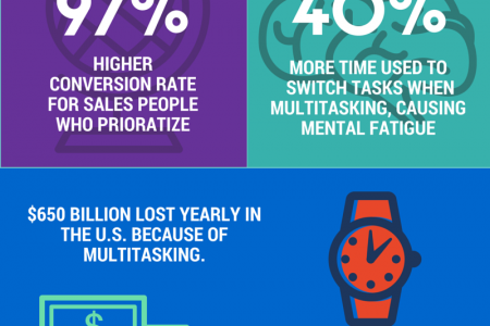 The Negative Effects of Multitasking Infographic