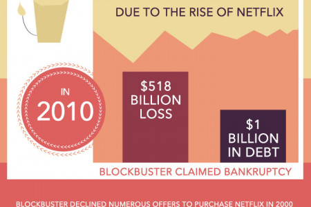 The Netflix of the US Lottery Infographic