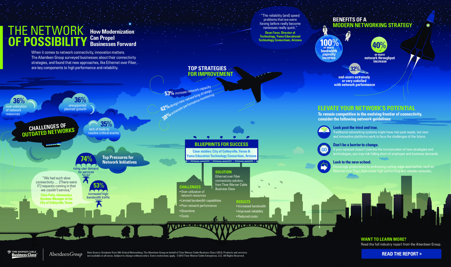 The Network of Possibility: How Modernization Propels Businesses Forward Infographic
