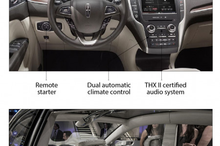The New 2015 Lincoln MKC Infographic