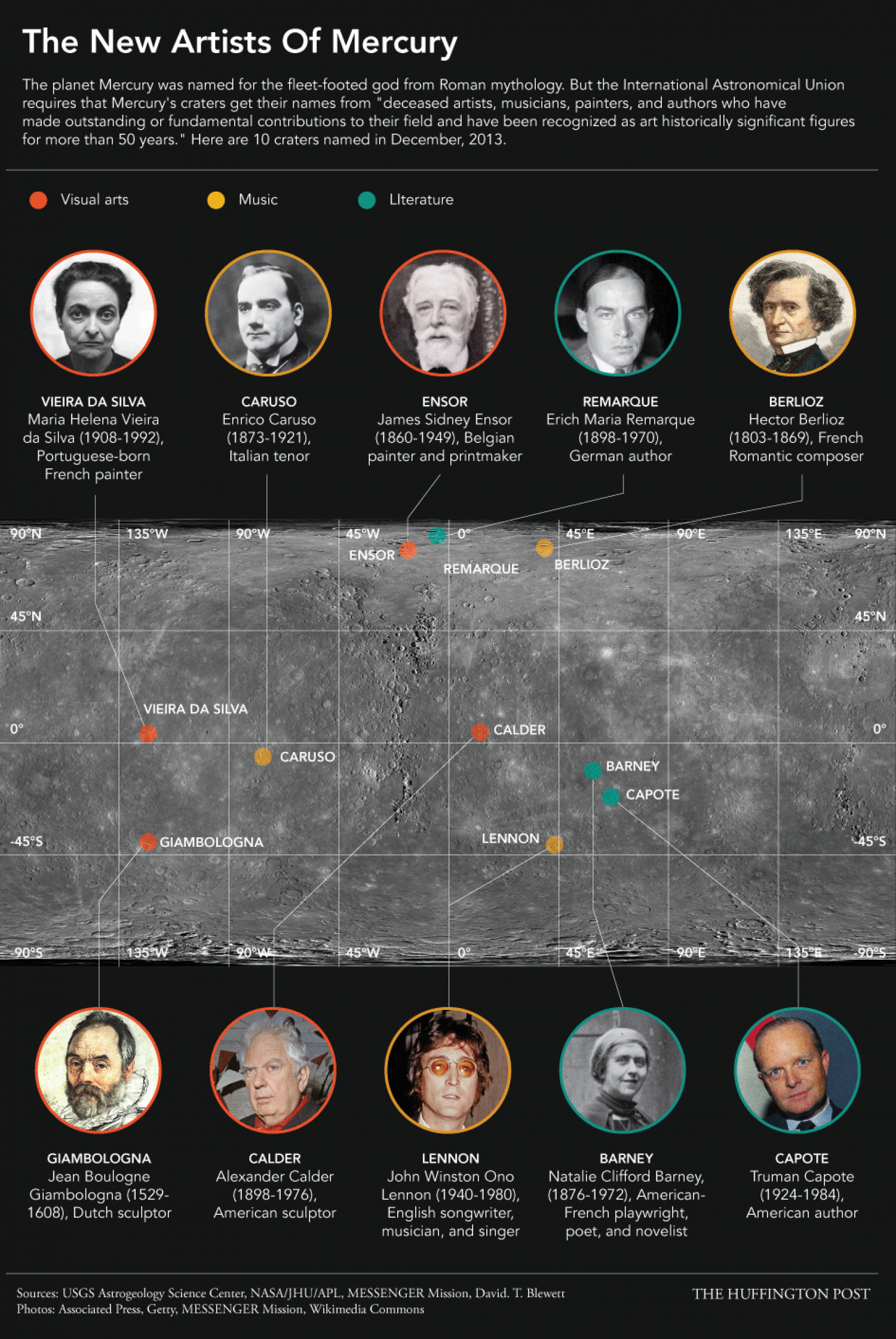 The New Artists of Mercury Infographic
