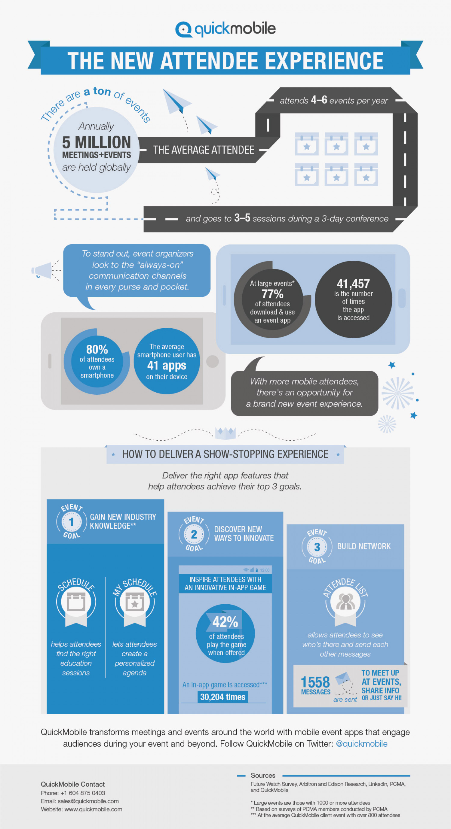 The New Attendee Experience Infographic