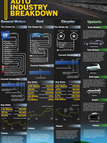 The New Auto Industry Breakdown Infographic