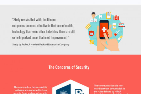 The New Era of Mobile HealthCare Technology! Infographic