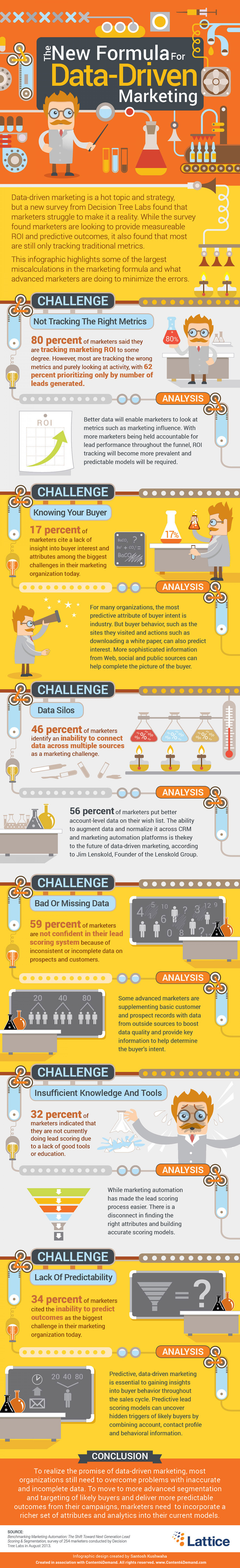 The New Formula For Data-Driven Marketing  Infographic