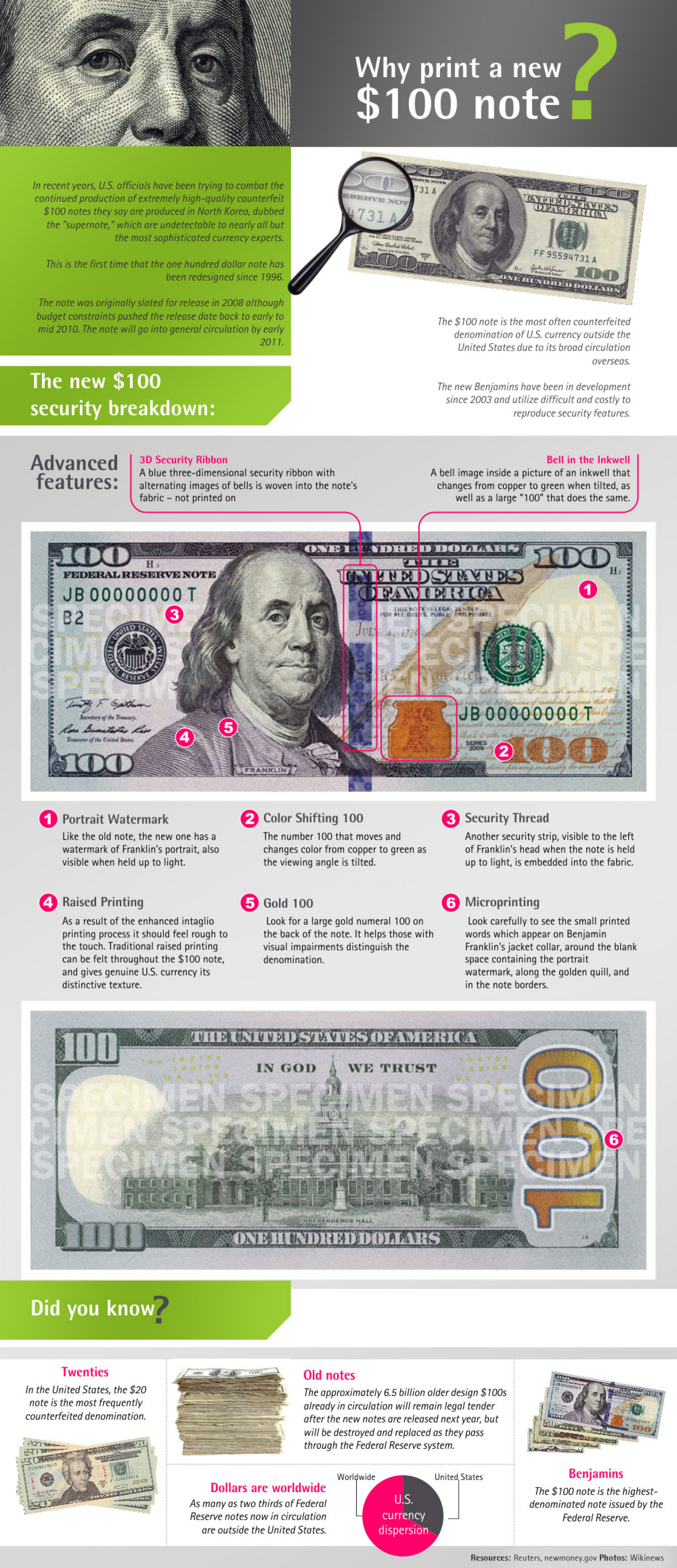 The New Hundred Dollar Bill Infographic
