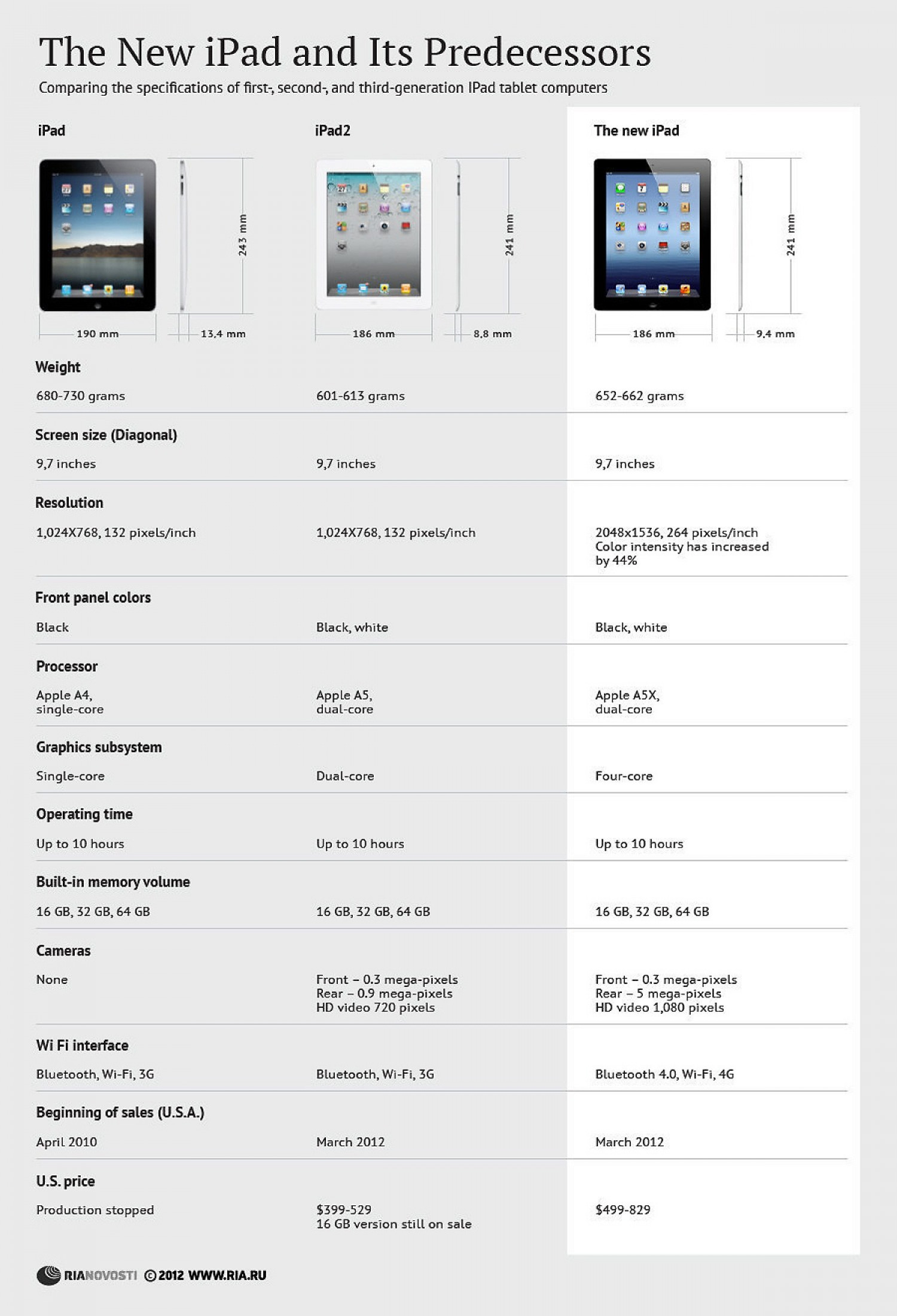 The New iPad and Its Predecessors Infographic