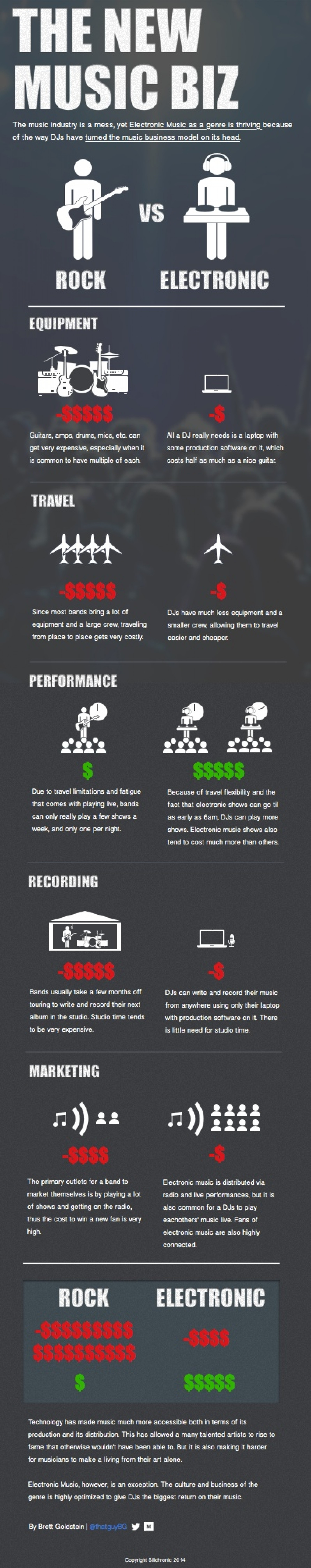 The New Music Biz Infographic
