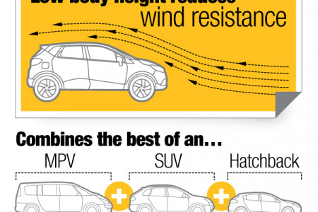 The New Renault Captur Infographic