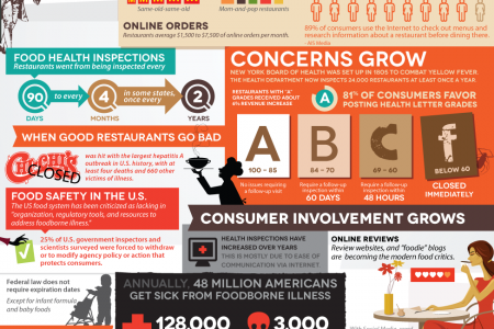 The New Restuarant Critic is You Infographic