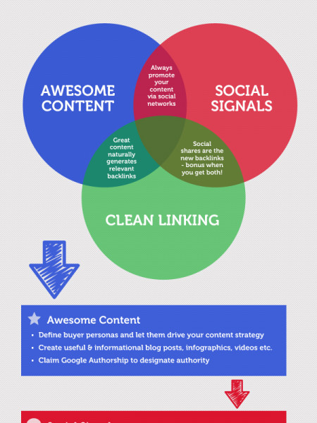 The New Rules for SEO: How to Survive in a Post-Penguin 2 World Infographic
