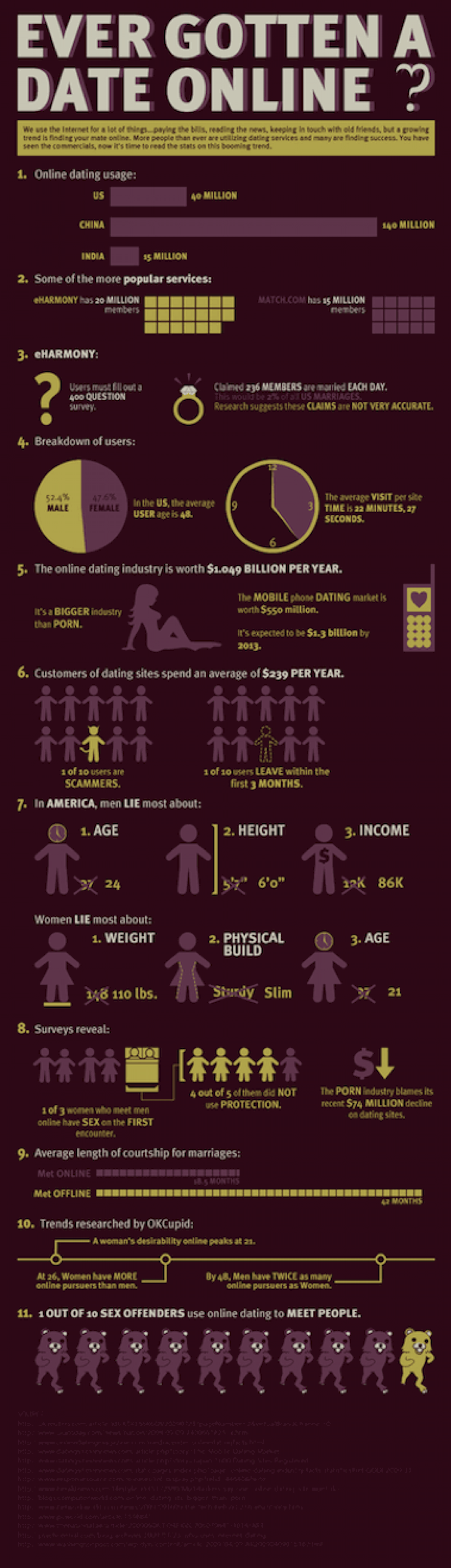 The New Truth About Online Dating Infographic