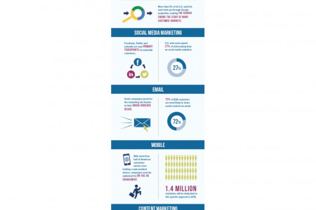 The New Web of Online Marketing Infographic