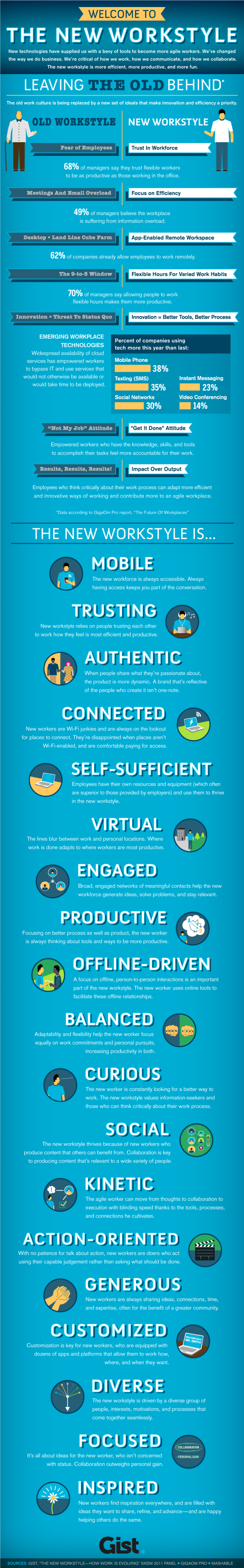The New Workstyle Infographic