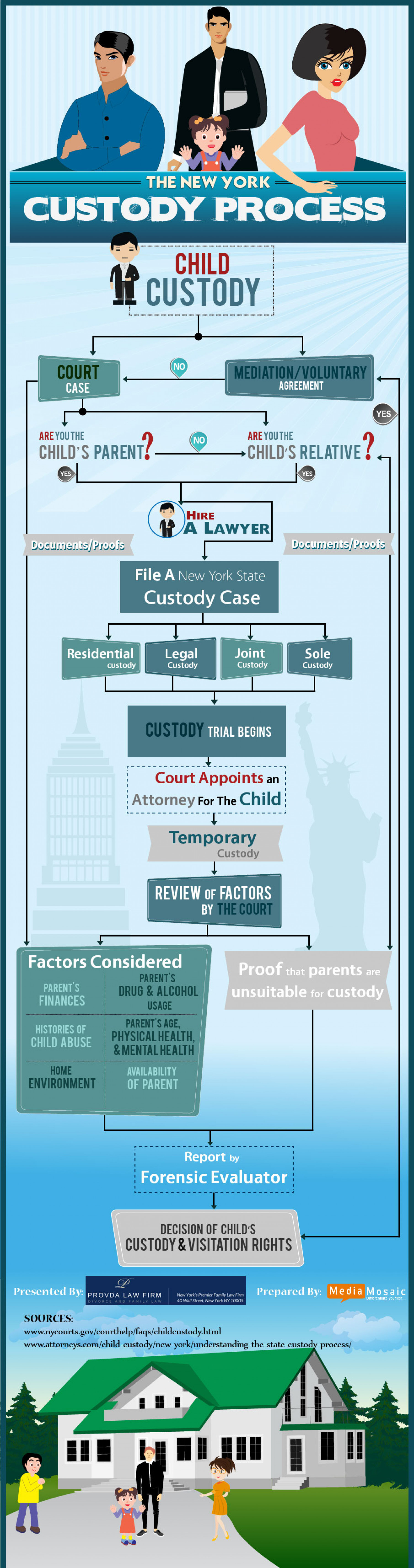 The New York Custody Process Infographic