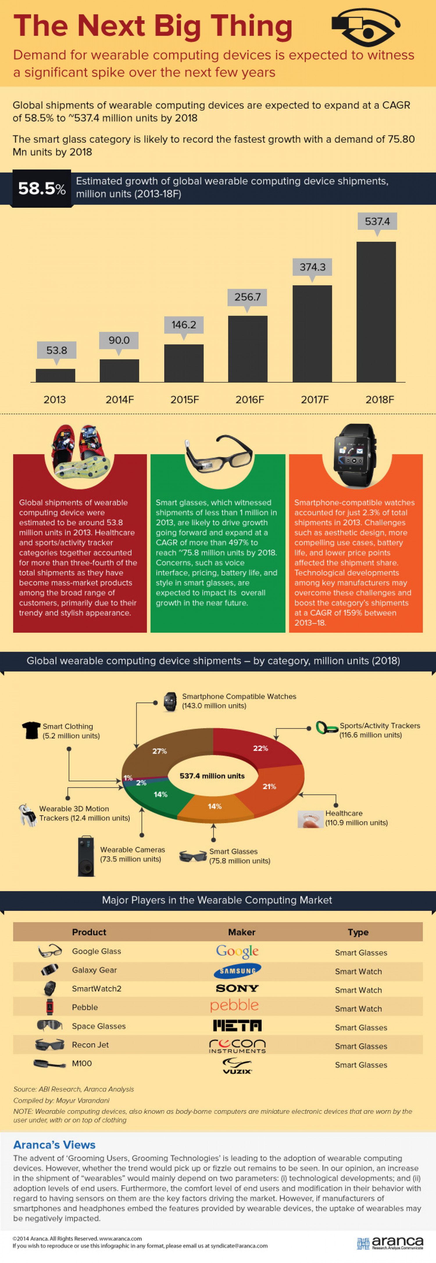 The Next Big Thing- Demand for wearable computing devices expected to rise significantly over the next few years Infographic