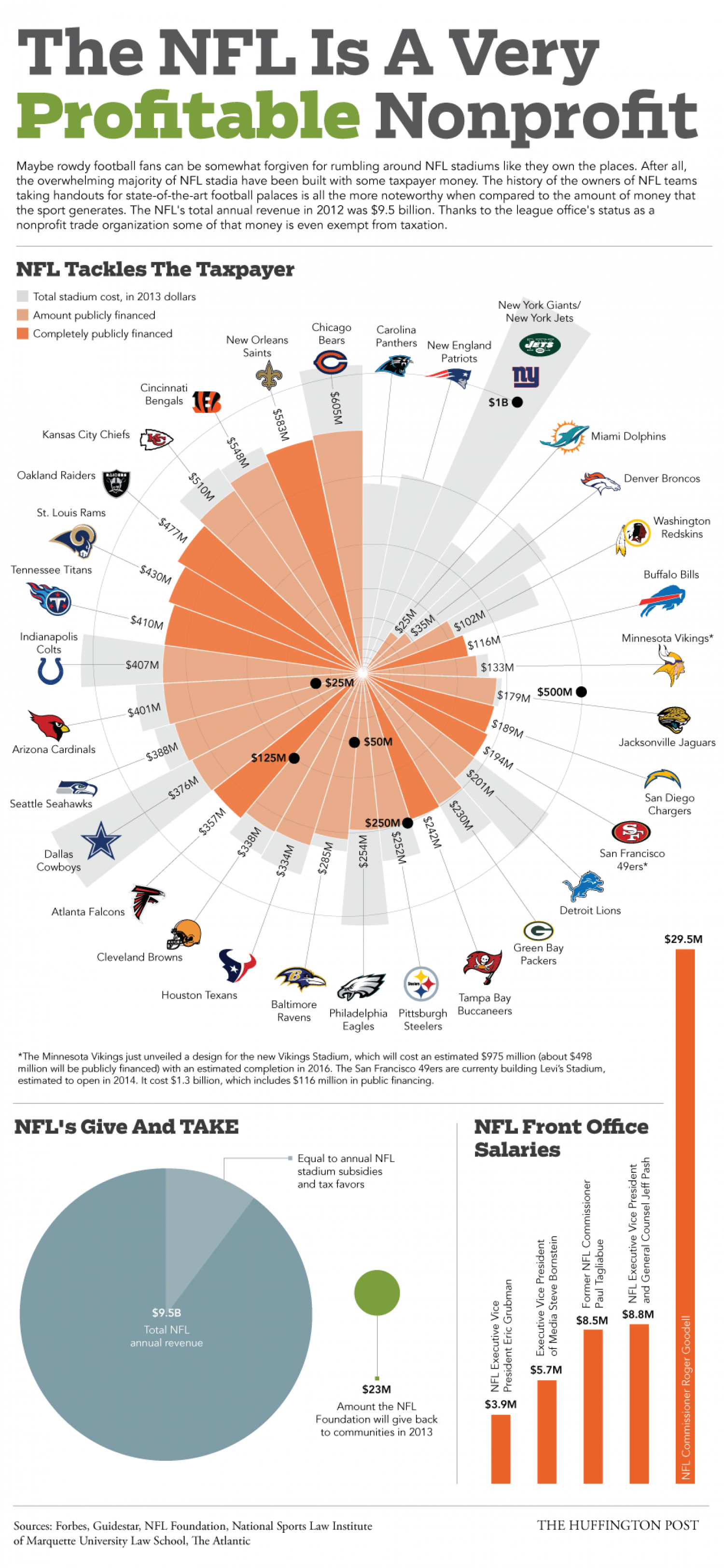 The NFL Is A Very Profitable Nonprofit Infographic